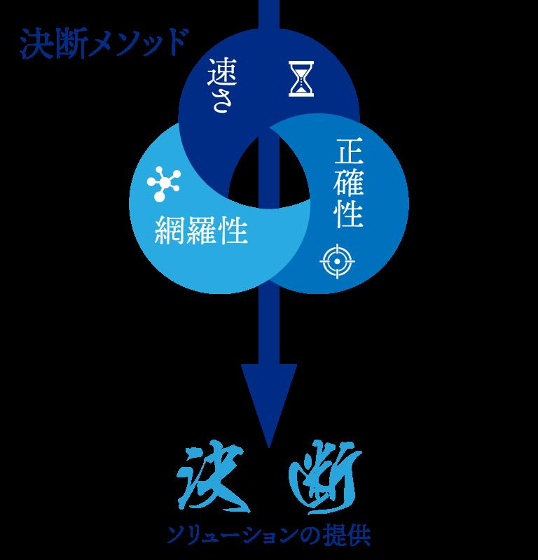 決断メソッド - 速さ〜正確性〜網羅性→決断ソリューションの提供